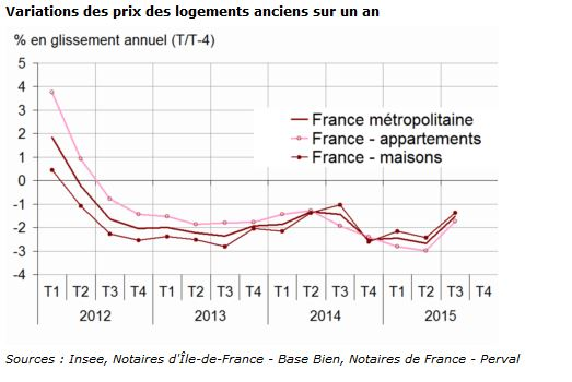 Immobilier ancien 2015